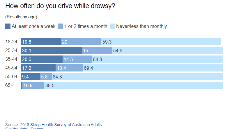 How often do you drive whilst drowsy